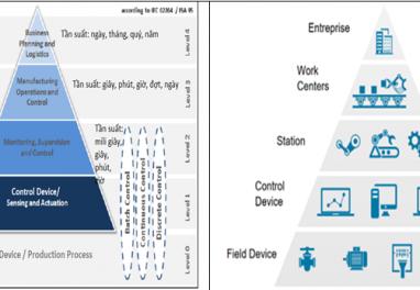 Mô hình kim tự tháp các hệ thống tự động hóa và hệ thống CNTT quản trị DN của chuẩn IEC:62264