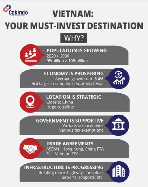 Có nên đầu tư vào Việt Nam không