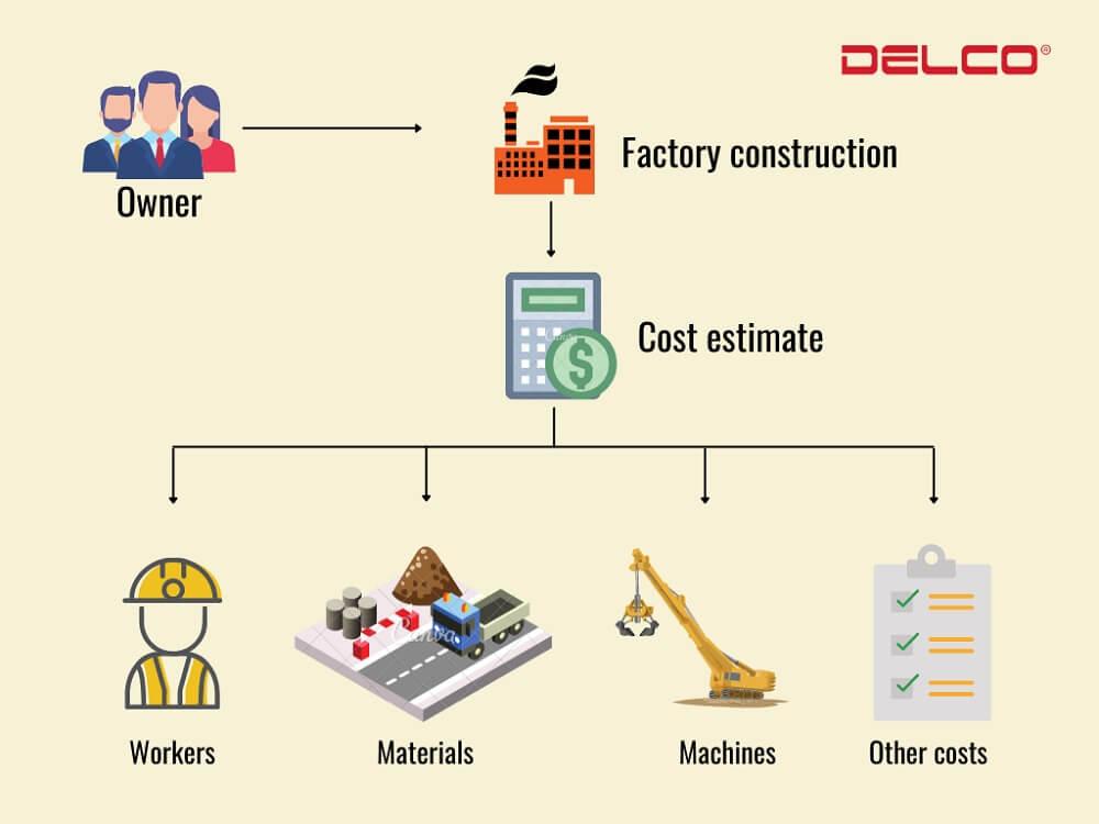 Yếu tố quyết định chi phí xây dựng nhà xưởng công nghiệp